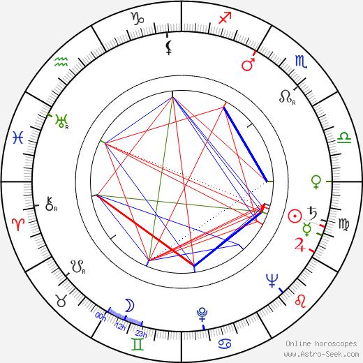 Henryk Abbe birth chart, Henryk Abbe astro natal horoscope, astrology