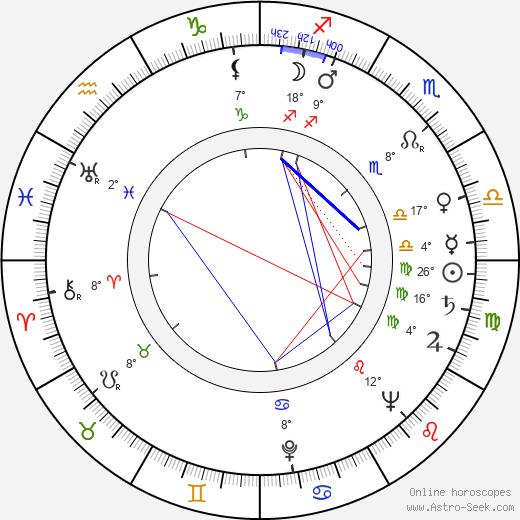 Horst Kube birth chart, biography, wikipedia 2019, 2020