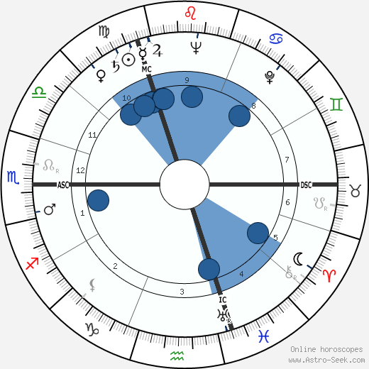 Hubert Léon Lampo wikipedia, horoscope, astrology, instagram