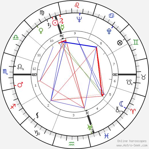 Hubert Léon Lampo день рождения гороскоп, Hubert Léon Lampo Натальная карта онлайн