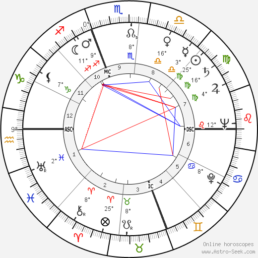Jack Warden birth chart, biography, wikipedia 2019, 2020