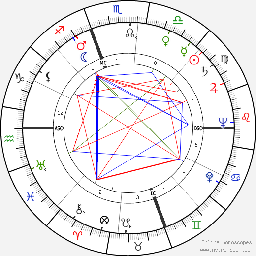 Jack Warden birth chart, Jack Warden astro natal horoscope, astrology
