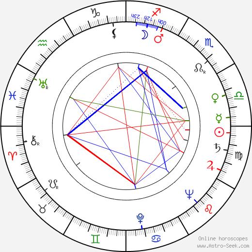 Jan Pixa Sr. birth chart, Jan Pixa Sr. astro natal horoscope, astrology