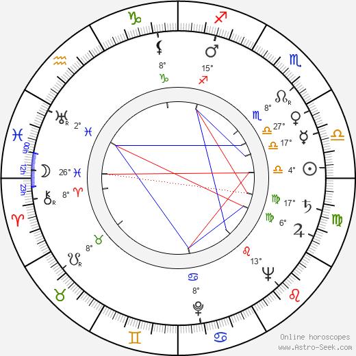 Jayne Meadows birth chart, biography, wikipedia 2018, 2019