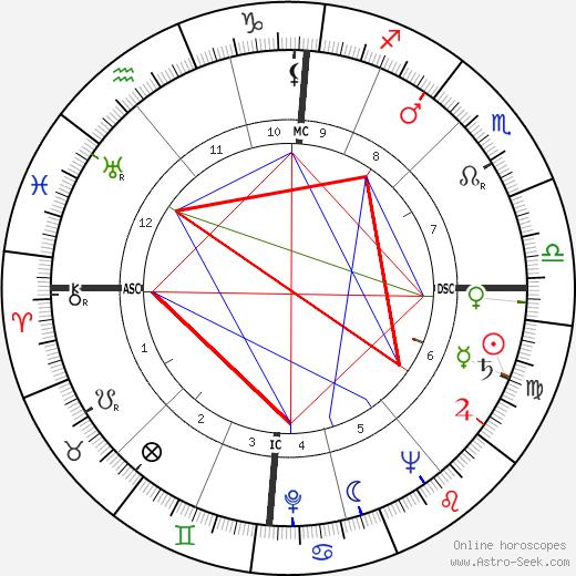 Jean Franssen tema natale, oroscopo, Jean Franssen oroscopi gratuiti, astrologia