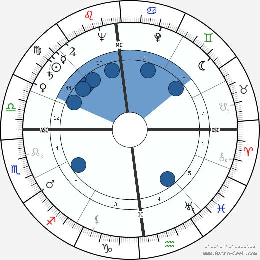 Jean Lartéguy wikipedia, horoscope, astrology, instagram