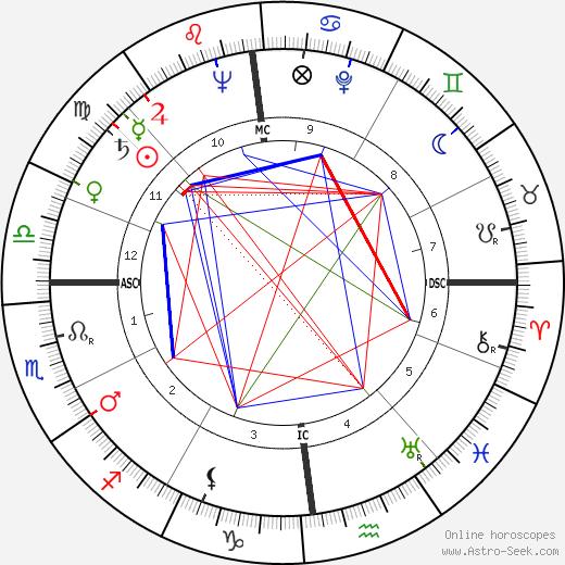 Jean Lartéguy день рождения гороскоп, Jean Lartéguy Натальная карта онлайн
