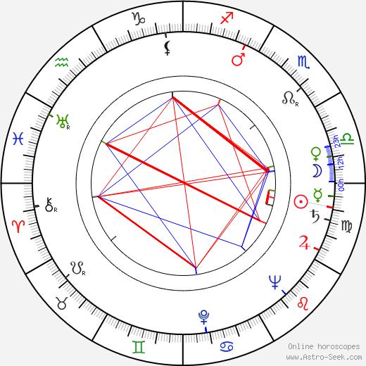 John Crawford birth chart, John Crawford astro natal horoscope, astrology
