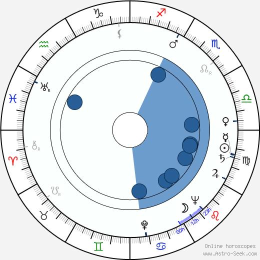 Josef Kobr wikipedia, horoscope, astrology, instagram