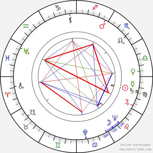 Josef Kobr astro natal birth chart, Josef Kobr horoscope, astrology
