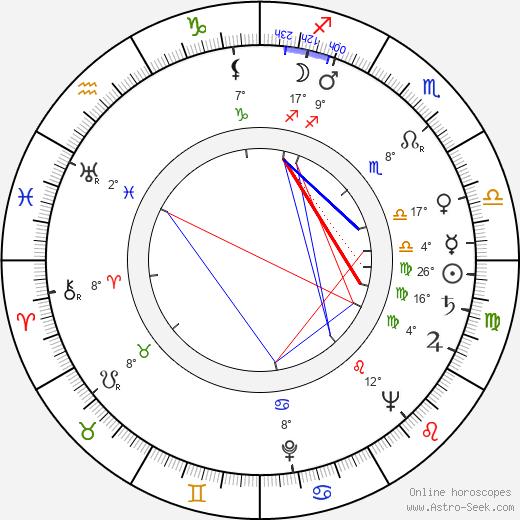 Karen Khachaturyan birth chart, biography, wikipedia 2020, 2021