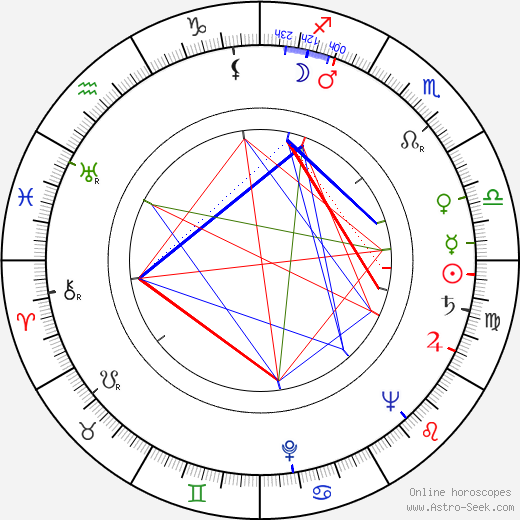 Karen Khachaturyan birth chart, Karen Khachaturyan astro natal horoscope, astrology