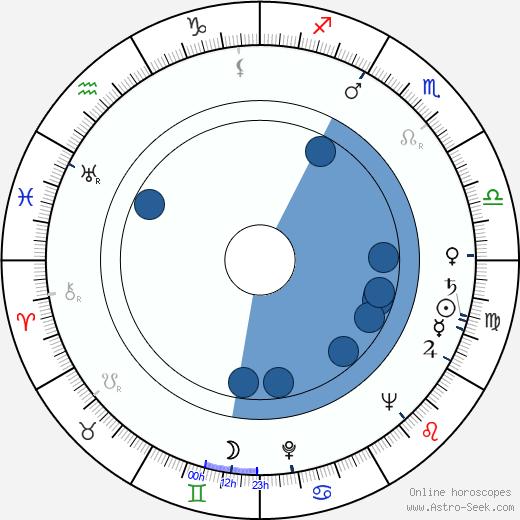 Karol Krška wikipedia, horoscope, astrology, instagram