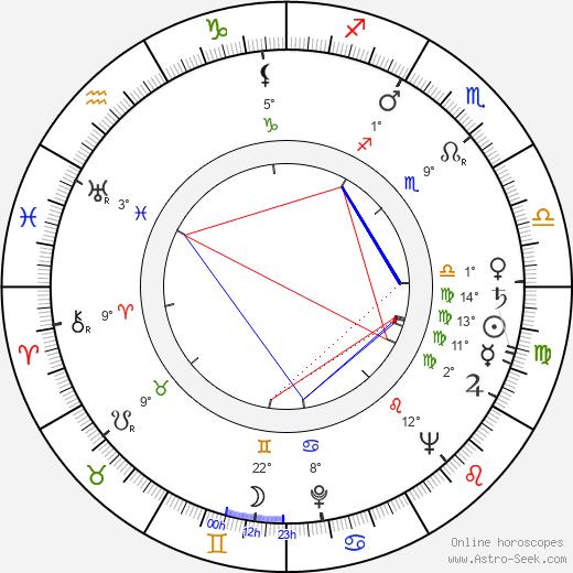 Karol Krška birth chart, biography, wikipedia 2020, 2021