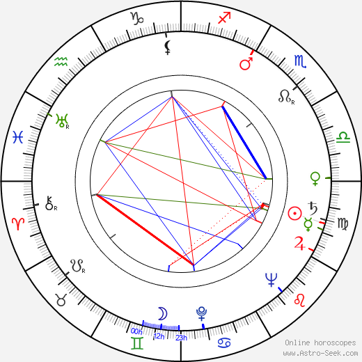 Karol Krška birth chart, Karol Krška astro natal horoscope, astrology