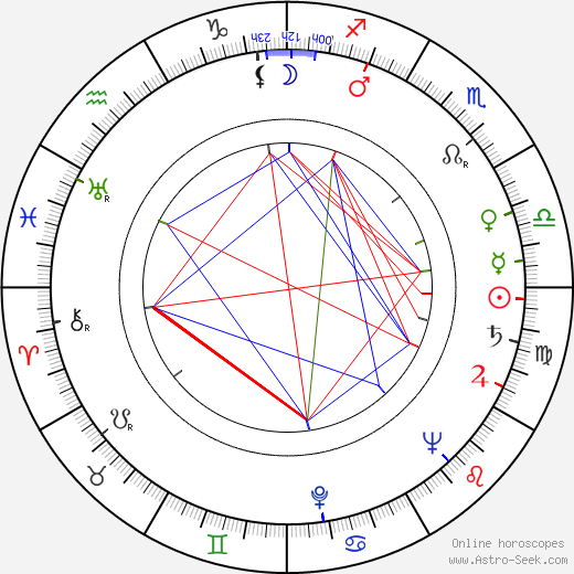 Michel Ardan birth chart, Michel Ardan astro natal horoscope, astrology