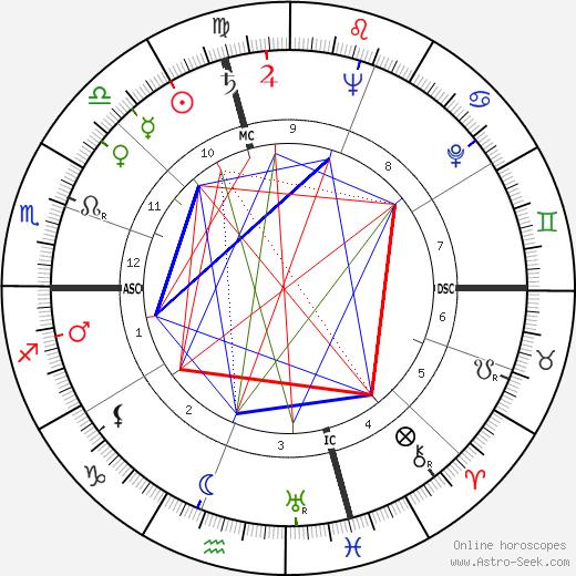 Mickey Rooney astro natal birth chart, Mickey Rooney horoscope, astrology