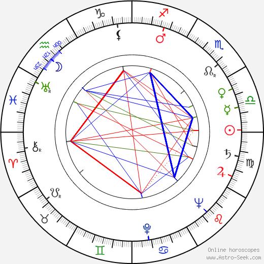 Míla Tomášová birth chart, Míla Tomášová astro natal horoscope, astrology