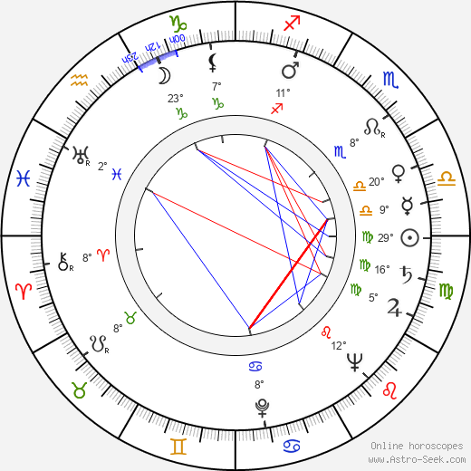 Miroslav Smotlacha birth chart, biography, wikipedia 2019, 2020