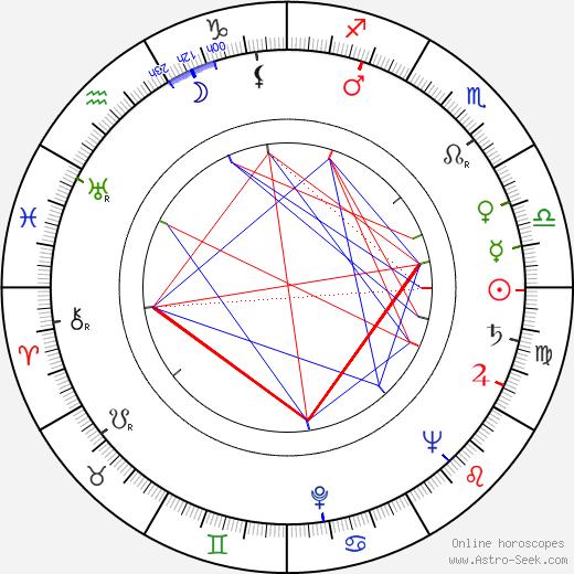 Miroslav Smotlacha astro natal birth chart, Miroslav Smotlacha horoscope, astrology