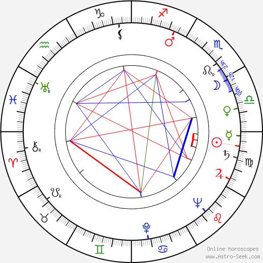 Niilo Ihamäki tema natale, oroscopo, Niilo Ihamäki oroscopi gratuiti, astrologia