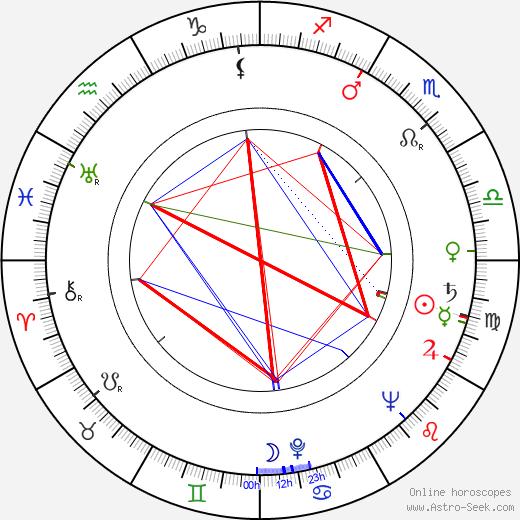 Nikola Kostelac день рождения гороскоп, Nikola Kostelac Натальная карта онлайн
