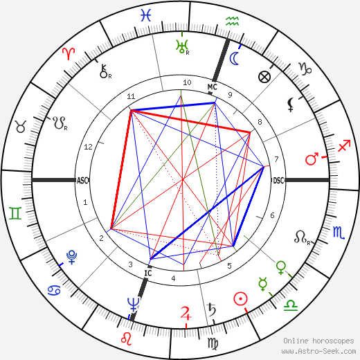 Ovadia Yosef tema natale, oroscopo, Ovadia Yosef oroscopi gratuiti, astrologia