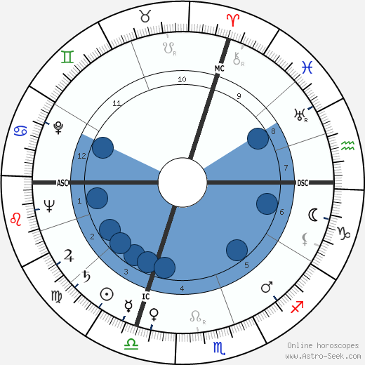 Paolo Todeschini wikipedia, horoscope, astrology, instagram