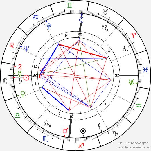 René Bonety tema natale, oroscopo, René Bonety oroscopi gratuiti, astrologia