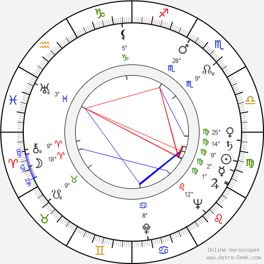 Richard Farnsworth birth chart, biography, wikipedia 2018, 2019