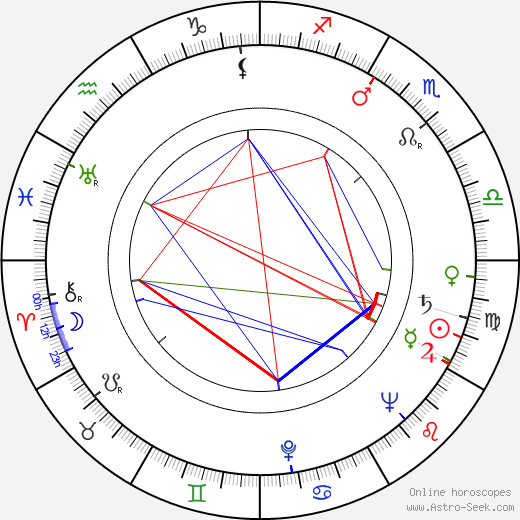 Richard Farnsworth astro natal birth chart, Richard Farnsworth horoscope, astrology