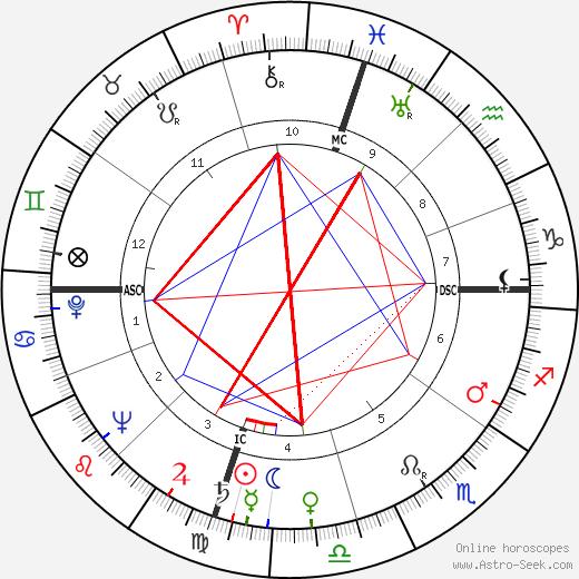 Robert Allen Owens tema natale, oroscopo, Robert Allen Owens oroscopi gratuiti, astrologia