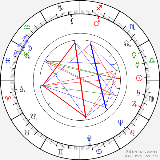 Sergei Fedorovich Bondarchuk birth chart, Sergei Fedorovich Bondarchuk astro natal horoscope, astrology