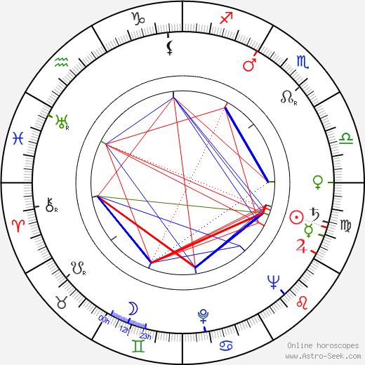 Sergei Rumbin tema natale, oroscopo, Sergei Rumbin oroscopi gratuiti, astrologia
