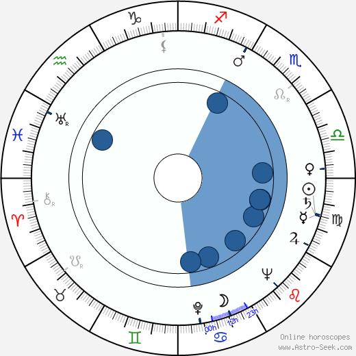 Václav Pavel Borovička wikipedia, horoscope, astrology, instagram