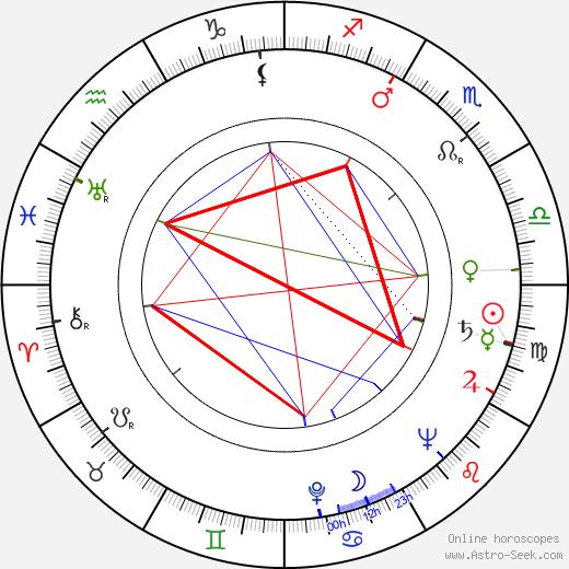 Václav Pavel Borovička birth chart, Václav Pavel Borovička astro natal horoscope, astrology