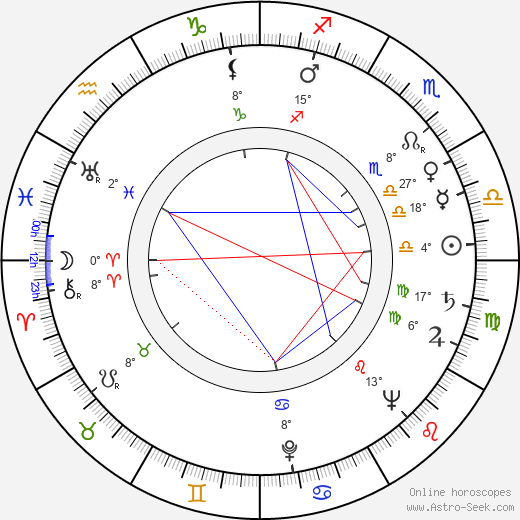 William Conrad birth chart, biography, wikipedia 2019, 2020