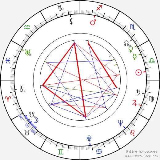 William McGraw birth chart, William McGraw astro natal horoscope, astrology
