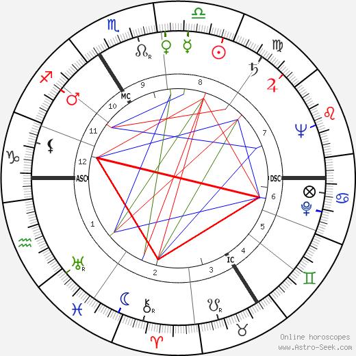 Wolfgang Spier tema natale, oroscopo, Wolfgang Spier oroscopi gratuiti, astrologia