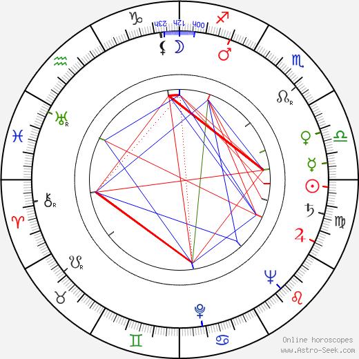 Zdeněk Kampf tema natale, oroscopo, Zdeněk Kampf oroscopi gratuiti, astrologia