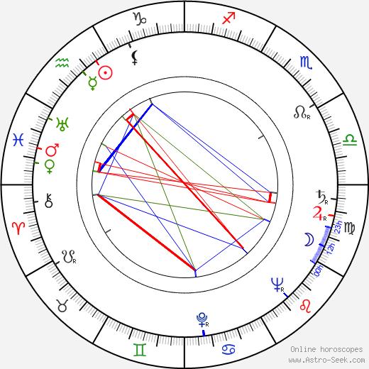 Akio Morita birth chart, Akio Morita astro natal horoscope, astrology