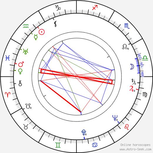 Alfred Marks день рождения гороскоп, Alfred Marks Натальная карта онлайн