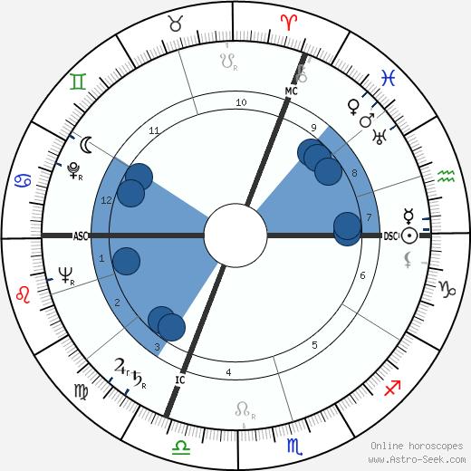 Andreas Ostler wikipedia, horoscope, astrology, instagram