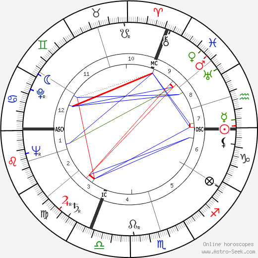 Andreas Ostler birth chart, Andreas Ostler astro natal horoscope, astrology