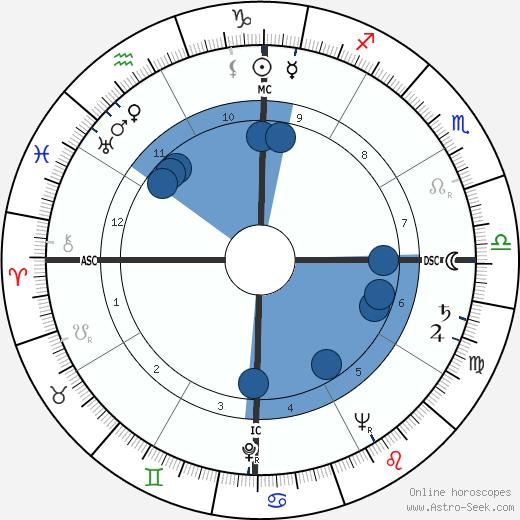 Barbara Goalen wikipedia, horoscope, astrology, instagram
