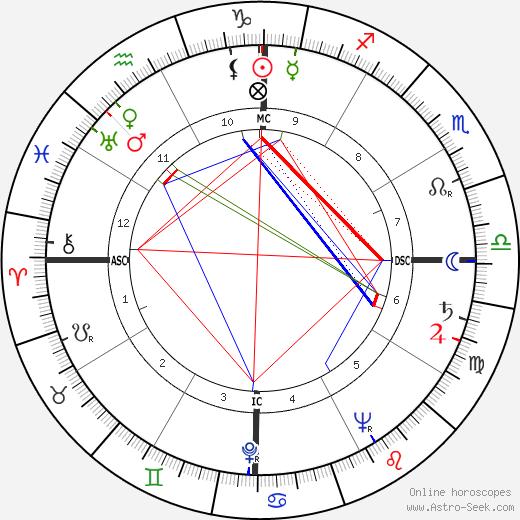 Barbara Goalen день рождения гороскоп, Barbara Goalen Натальная карта онлайн