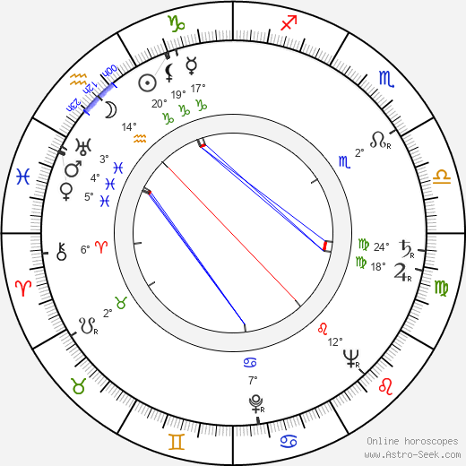 Benedict Zilliacus birth chart, biography, wikipedia 2018, 2019
