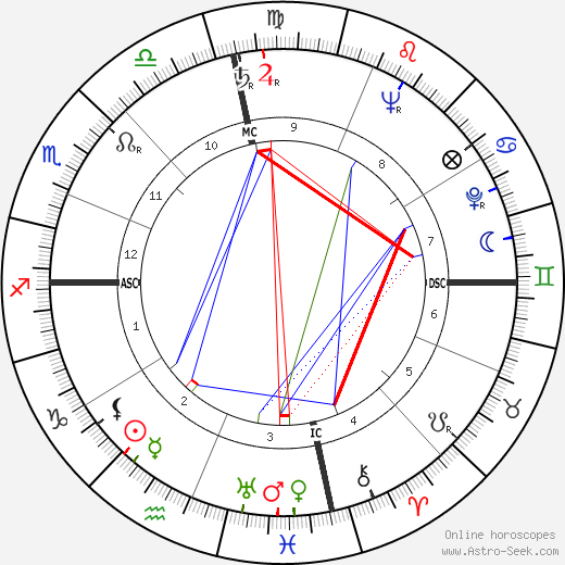 Bess Lomax Hawes день рождения гороскоп, Bess Lomax Hawes Натальная карта онлайн