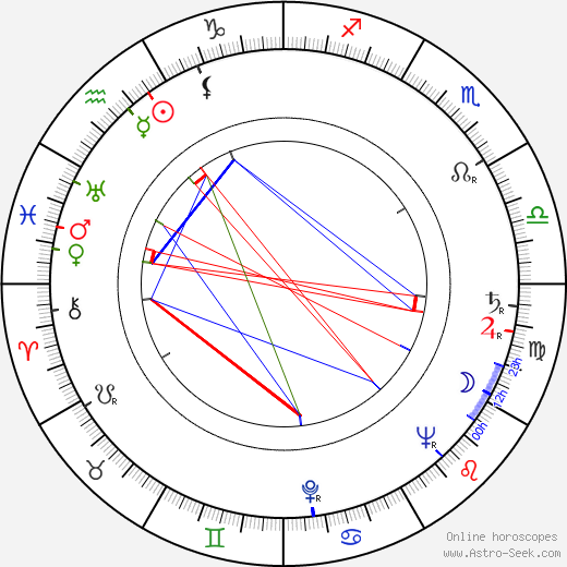 Bill Hickman astro natal birth chart, Bill Hickman horoscope, astrology