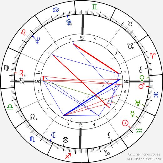 Carol Channing astro natal birth chart, Carol Channing horoscope, astrology